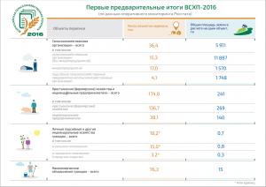 Первые оперативные итоги ВСХП-2016